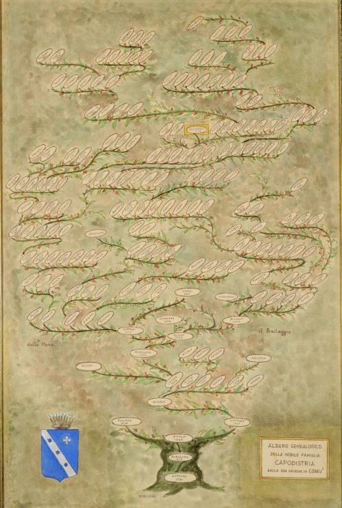 Γενεαλογικό Δέντρο οικογένειας Καποδίστρια